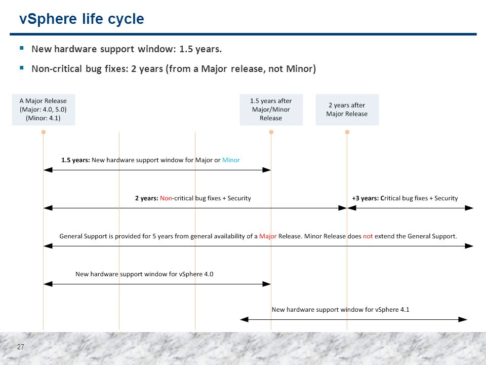 27 vSphere life cycle  New hardware support window: 1.5 years.  Non-critical bug fixes: 2 years (from a Major release, not Minor)