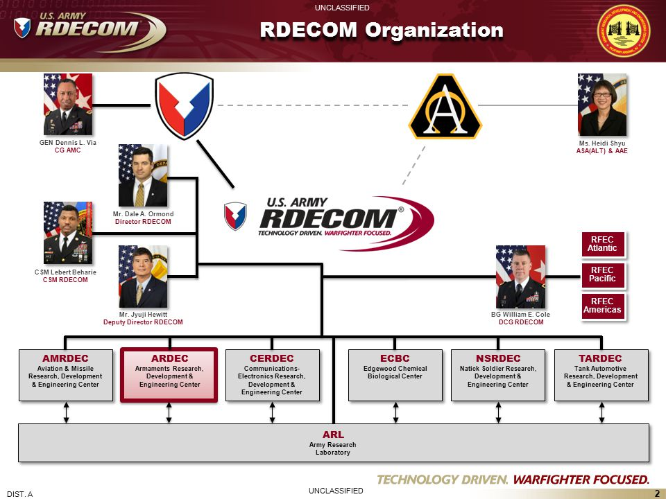 3 UNCLASSIFIED DIST.A Research, Development and Engineering Command, RDECOM Mr.