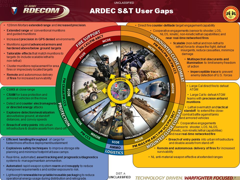 8 UNCLASSIFIED ARDEC S&T Portfolio FY13-19 Enablers Other Leveraged Enablers Materials Seekers Networking Logistics Technology Modeling & Simulation Warheads Novel warhead materials Novel approach and techniques to improve penetrator performance Advanced warhead designs integrated into munition body Fuze and Power Multi-Purpose Technologies - enable a single munition to engage variable targets and target types Affordable, energy efficient, real-time embedded on munition sensor/signal processing Novel, affordable, and energy efficient MEMS-based components Energy harvesting from weapon platform or munitions in flight Fire Control and Networked Fires Integrated and enhanced fire control technologies to enable target acquisition, accuracy at extended ranges (to detect, acquire, locate, classify, identify, prioritize and assess damage): Energetics and Propulsion Energetic materials that provide greater energy with less sensitivity to unplanned stimuli Greener energetic materials that reduce manufacturing waste stream and training costs and do not present a safety hazard to our Warfighter High rate mechanical response and damage models for energetic materials High temperature burn characterization of thermally damaged energetics Multi-Phase reacting flow models (granular propellant) Quantitative burn characterization of mechanically damaged energetic Materials for IM warheads GNC Enhanced stand-off across existing weapon platform and munitions medium to large caliber): Enhanced projectile trajectory modification techniques Sensing technologies that enable precise engagement of fired munitions engaging moving targets Technologies that enable affordable precision engagement in 40mm low and high velocity grenades Afffordable seekers UNCLASSIFIED DIST.