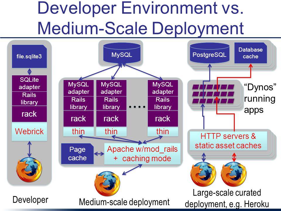 Developer Environment vs.