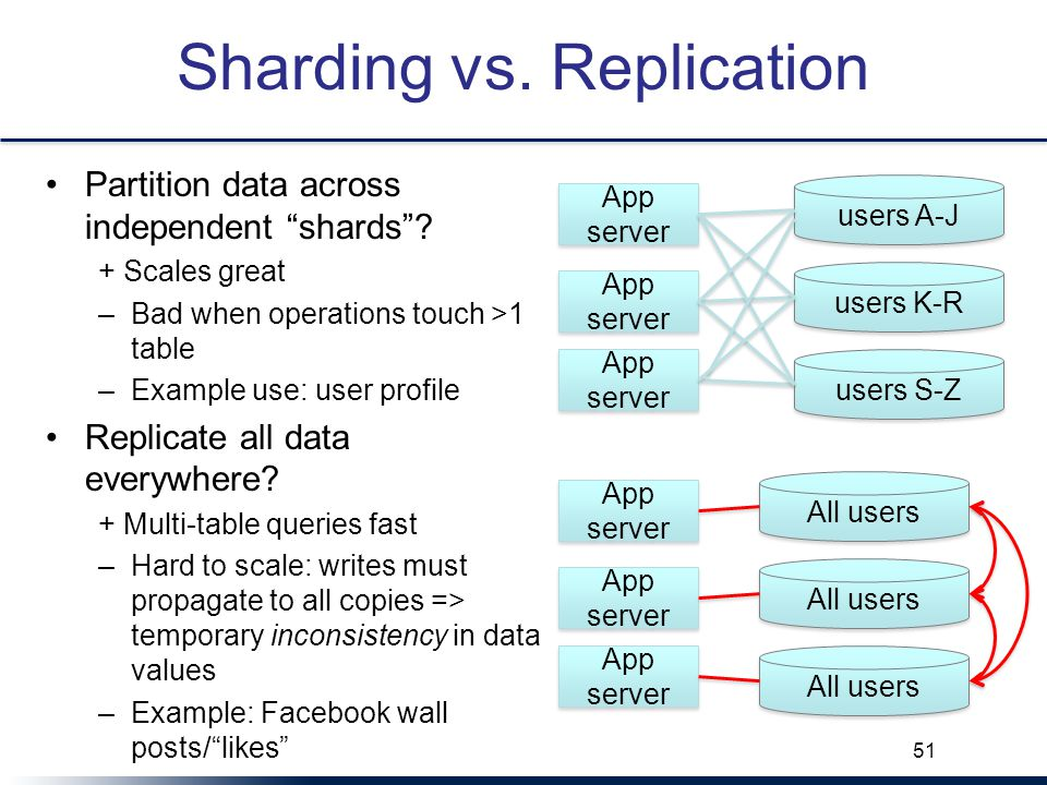 Sharding vs. Replication Partition data across independent shards .