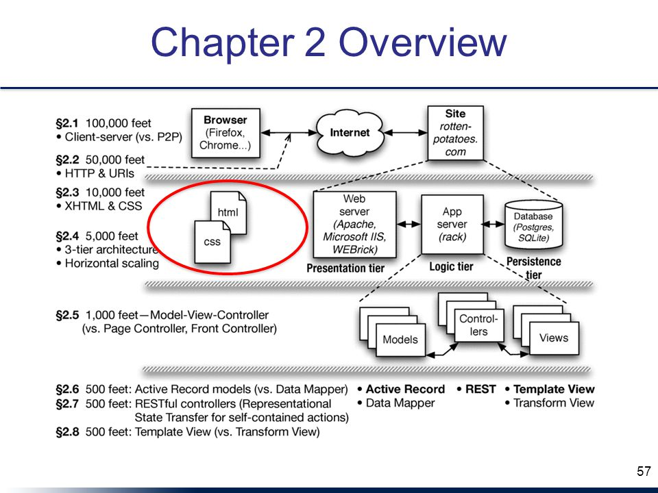 Chapter 2 Overview 57