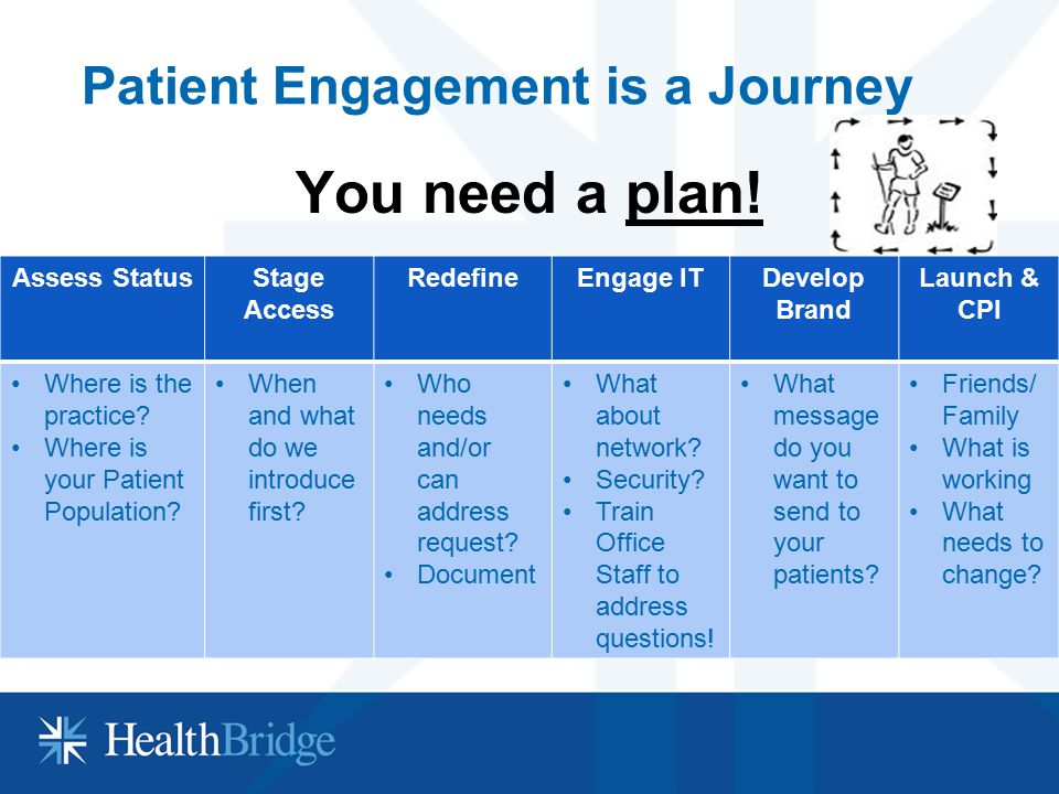 Patient Engagement is a Journey You need a plan! AccessAccess Assess StatusStage Access RedefineEngage ITDevelop Brand Launch & CPI Where is the pract