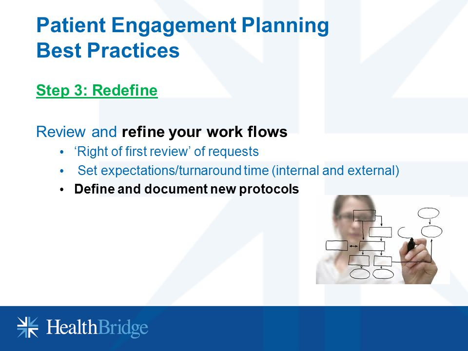 Patient Engagement Planning Best Practices Step 3: Redefine Review and refine your work flows 'Right of first review' of requests Set expectations/tur