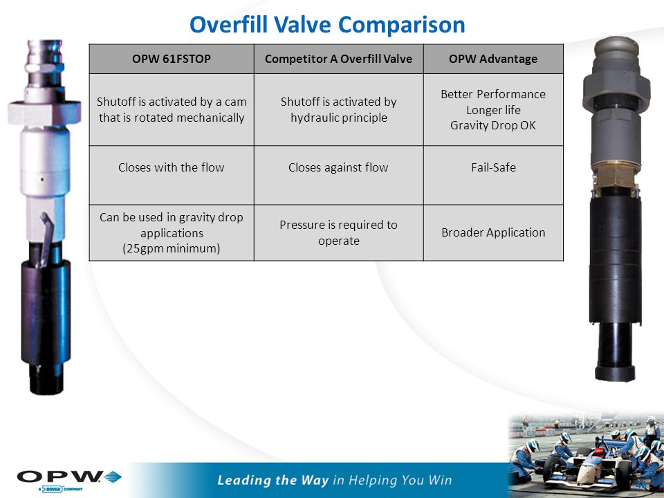 Overfill Valve Comparison 46 OPW 61FSTOPCompetitor A Overfill ValveOPW Advantage Shutoff is activated by a cam that is rotated mechanically Shutoff is