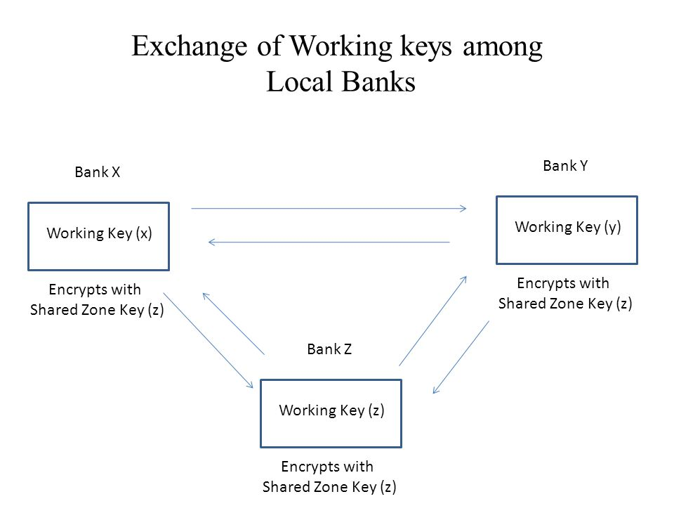 Exchange of Working keys among Local Banks Bank X Working Key (x) Encrypts with Shared Zone Key (z) Bank Y Working Key (y) Encrypts with Shared Zone Key (z) Bank Z Working Key (z) Encrypts with Shared Zone Key (z)