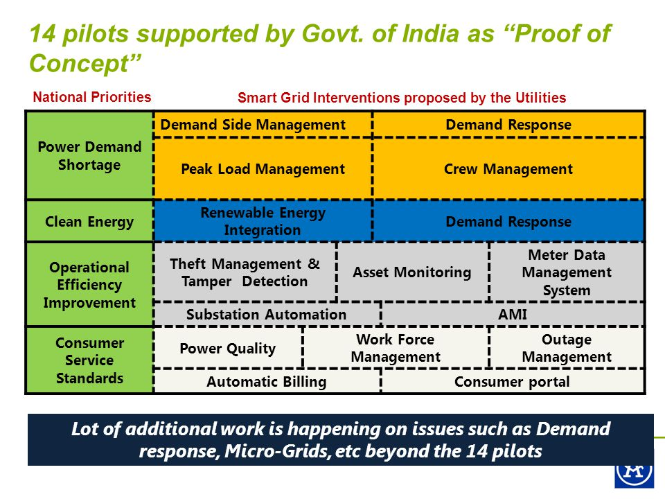 14 pilots supported by Govt.