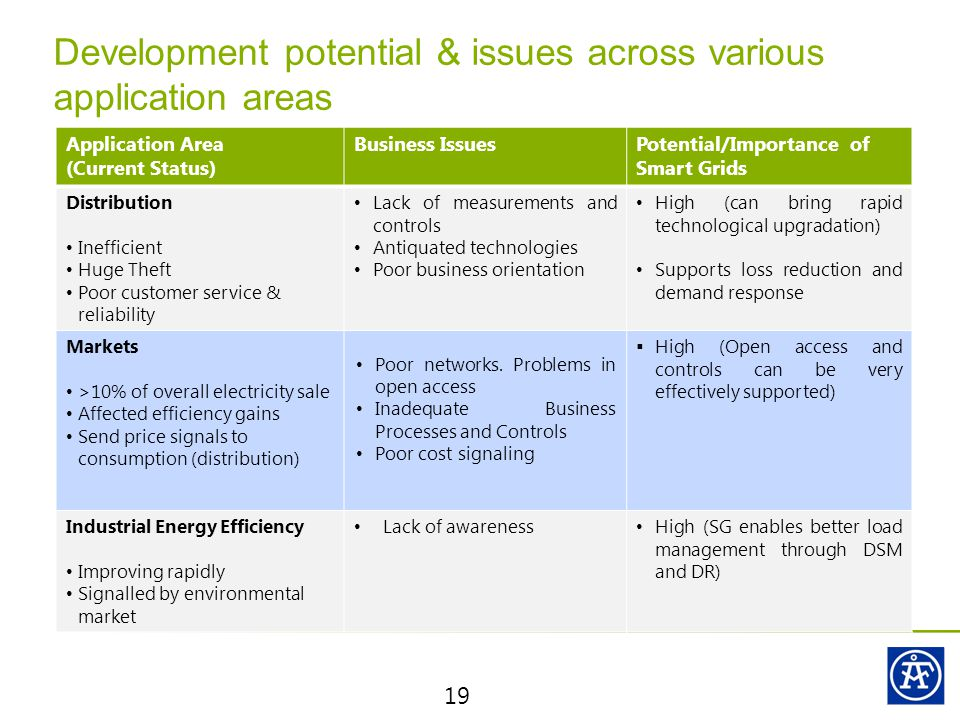 Development potential & issues across various application areas 19 Application Area (Current Status) Business IssuesPotential/Importance of Smart Grids Distribution Inefficient Huge Theft Poor customer service & reliability Lack of measurements and controls Antiquated technologies Poor business orientation High (can bring rapid technological upgradation) Supports loss reduction and demand response Markets >10% of overall electricity sale Affected efficiency gains Send price signals to consumption (distribution) Poor networks.