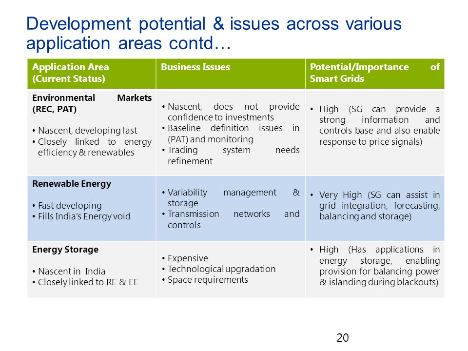 20 Application Area (Current Status) Business IssuesPotential/Importance of Smart Grids Environmental Markets (REC, PAT) Nascent, developing fast Closely linked to energy efficiency & renewables Nascent, does not provide confidence to investments Baseline definition issues in (PAT) and monitoring Trading system needs refinement High (SG can provide a strong information and controls base and also enable response to price signals) Renewable Energy Fast developing Fills India's Energy void Variability management & storage Transmission networks and controls Very High (SG can assist in grid integration, forecasting, balancing and storage) Energy Storage Nascent in India Closely linked to RE & EE Expensive Technological upgradation Space requirements High (Has applications in energy storage, enabling provision for balancing power & islanding during blackouts) Development potential & issues across various application areas contd…