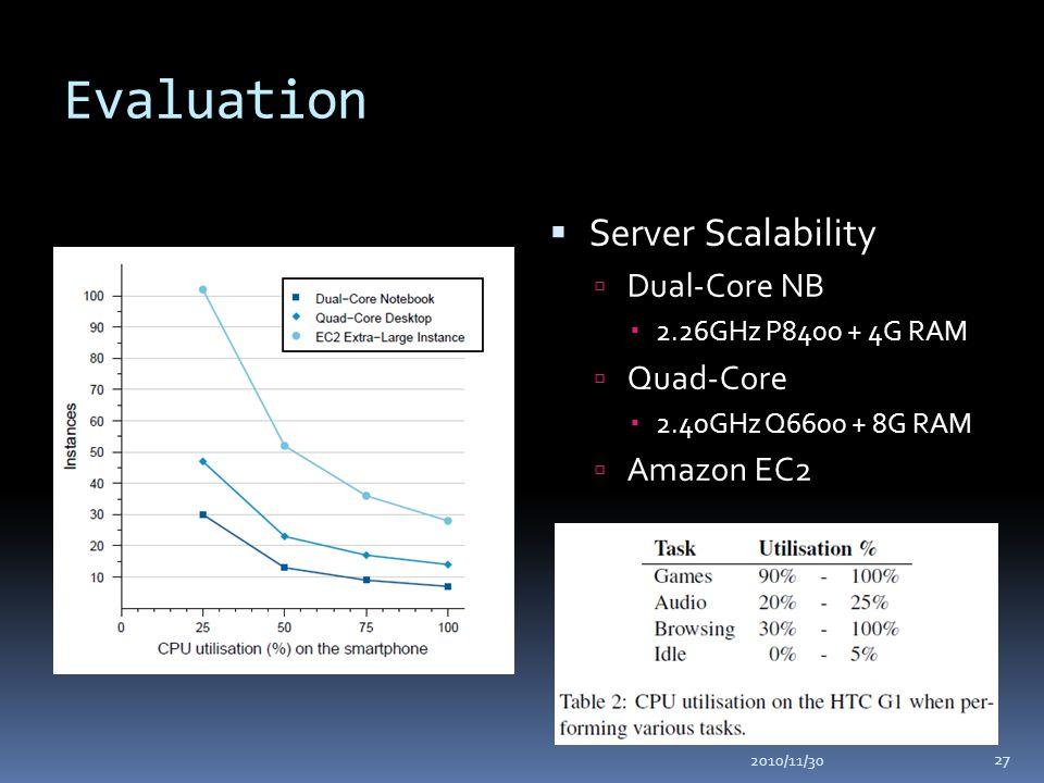 Evaluation  Server Scalability  Dual-Core NB  2.26GHz P8400 + 4G RAM  Quad-Core  2.40GHz Q6600 + 8G RAM  Amazon EC2 2010/11/30 27