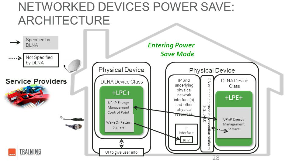 NETWORKED DEVICES POWER SAVE: ARCHITECTURE 28 Specified by DLNA Not Specified by DLNA Physical Device DLNA Device Class OS or other intermediate execu