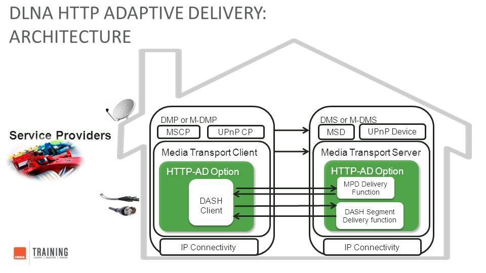 DMP or M-DMPDMS or M-DMS MSCP MSD UPnP Device UPnP CP IP Connectivity Media Transport ClientMedia Transport Server HTTP-AD Option DASH Client MPD Deli