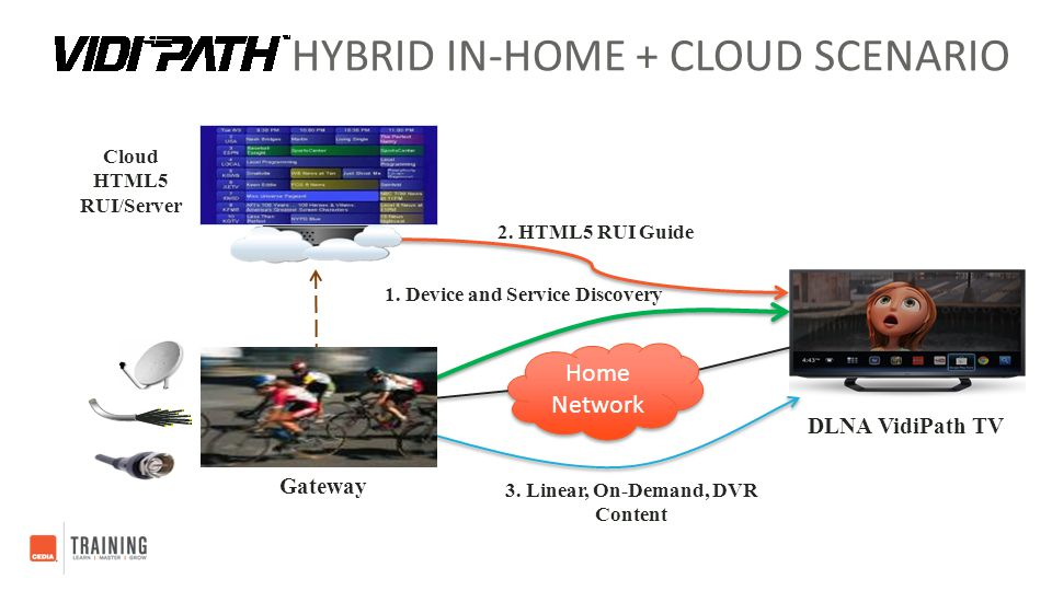 HYBRID IN-HOME + CLOUD SCENARIO VidiPath STB/ Gateway DLNA VidiPath TV Home Network Cloud HTML5 RUI/Server 1. Device and Service Discovery 3. Linear,