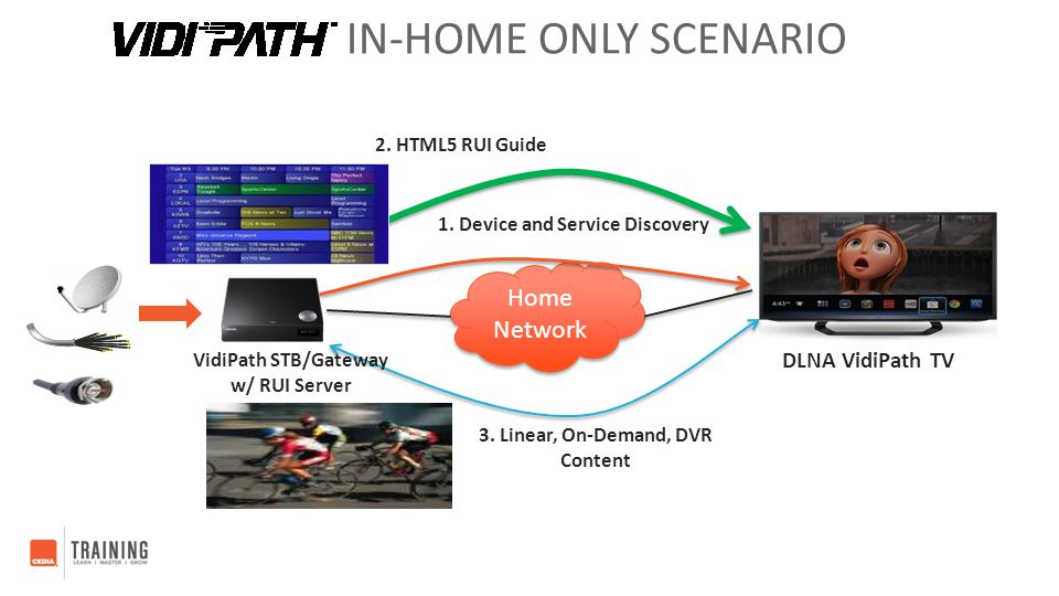 IN-HOME ONLY SCENARIO DLNA VidiPath TV Home Network 1. Device and Service Discovery 3. Linear, On-Demand, DVR Content 2. HTML5 RUI Guide VidiPath STB/