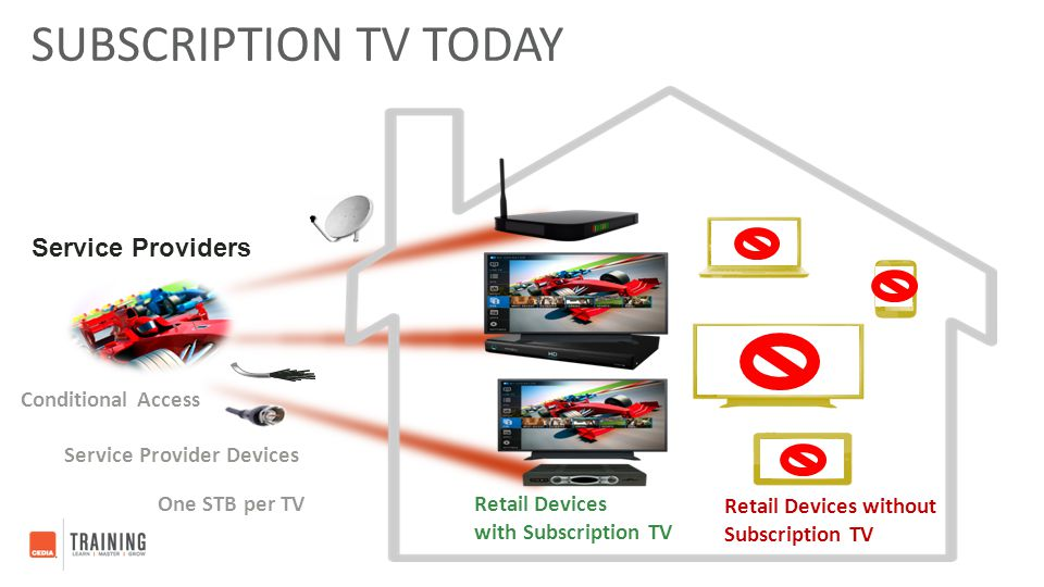SUBSCRIPTION TV TODAY Service Provider Devices Retail Devices without Subscription TV Retail Devices with Subscription TV One STB per TV Conditional A