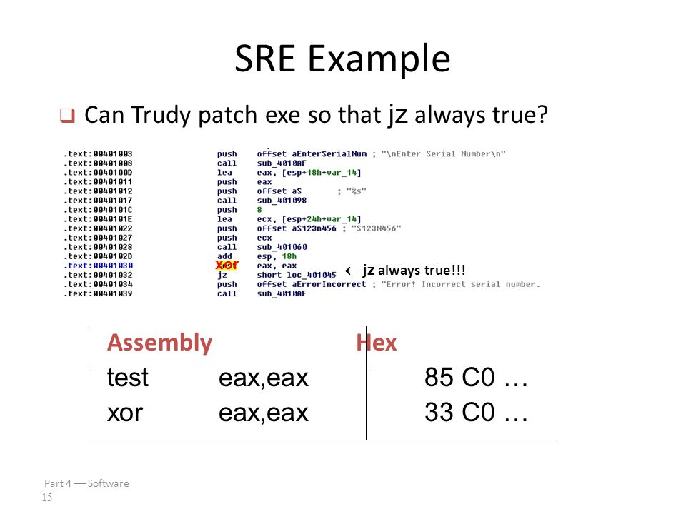 Part 4  Software 14 SRE Example  test eax,eax is AND of eax with itself o Flag bit set to 0 only if eax is 0 o If test yields 0, then jz is true  Trudy wants jz to always be true  Can Trudy patch exe so jz always holds?
