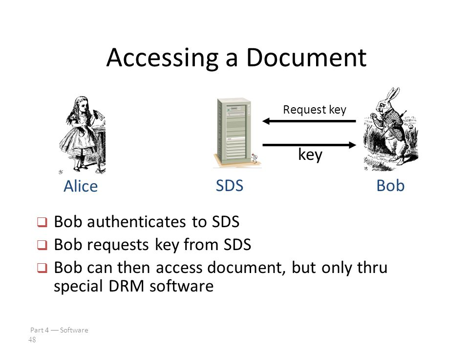 Part 4  Software 47 Protecting a Document SDSBob Alice encrypt persistent protection  Alice creates PDF document  Document encrypted and sent to SDS  SDS applies desired persistent protection  Document sent to Bob