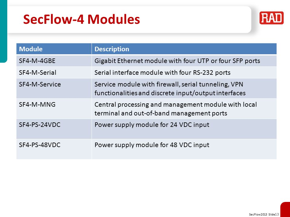 SecFlow2013 Slide 14 SecFlow-2/4 v3.1 Main Features FeaturesDescriptionCustomer Benefits SecFlow-2 Interfaces Ethernet Interfaces 2×100/1000BaseFX Up to 16×10/100BaseT Resilient redundant networking over various WAN infrastructures Serial Interfaces UP to 4×RS-232 Multiservice support in a compact single device Cellular Interface Dual SIM GPRS/UMTS cellular modem Utilizes cellular network for main link Improves link resiliency and service continuity using cellular backup links SecFlow-4 Interfaces Ethernet Module SF4-M-4GbE 4×100/1000BaseT, optional PoE 4×100/1000BaseFX 4 GbE interfaces per module that provide a maximum of 28 GbEs per chassis for multiple Ethernet connections Serial Module SF4-M-Serial 4×RS-232 4 serial interfaces for legacy connectivity with up to 28 serial ports per chassis The serial module combined with the Ethernet module provides multiservice support for various applications Central Processing Module SF4-M-MNG Central processing and management module with local terminal and out-of-band management ports The module is supplied with the SecFlow-4 chassis, providing the Layer-2 functionality Service Module SF4-M-Service (Optional) Service module with firewall, serial tunneling, VPN functionalities and discrete input/output interfaces hardware-ready only Security, routing and gateway functionalities