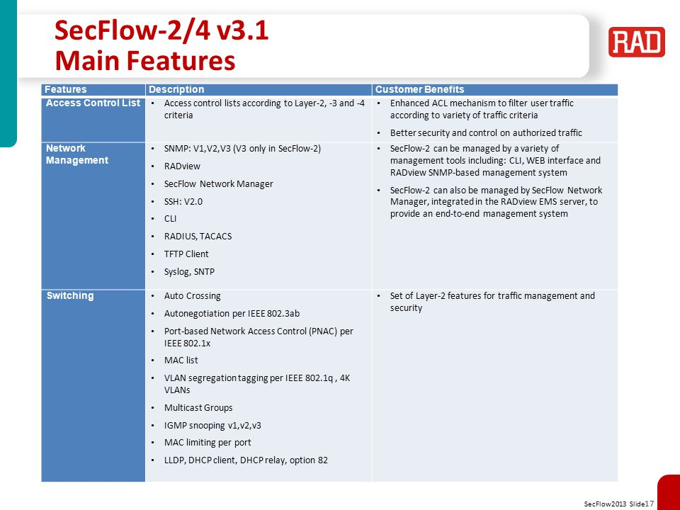 SecFlow2013 Slide 18 SecFlow-2/4 Main Features FeaturesDescriptionCustomer Benefits Timing Local time settings NTP v2 PTP transparent clock per 1588v2 Flexible clock distribution and network synchronization based on different clock sources Routing IPv4 Static routing OSPF v2, v3 RIPv2 A single-box solution that provides both Layer-2 features and Layer-3 routing capabilities Diagnostics Counters and statistics per port LED diagnostics: main switching units (Alarm  Run   Ethernet) LED diagnostics: application interfaces (Cellular   Serial ) Ping Trace route Port mirroring RMON v1 Provides extensive diagnostic tools to assist operators in fault monitoring