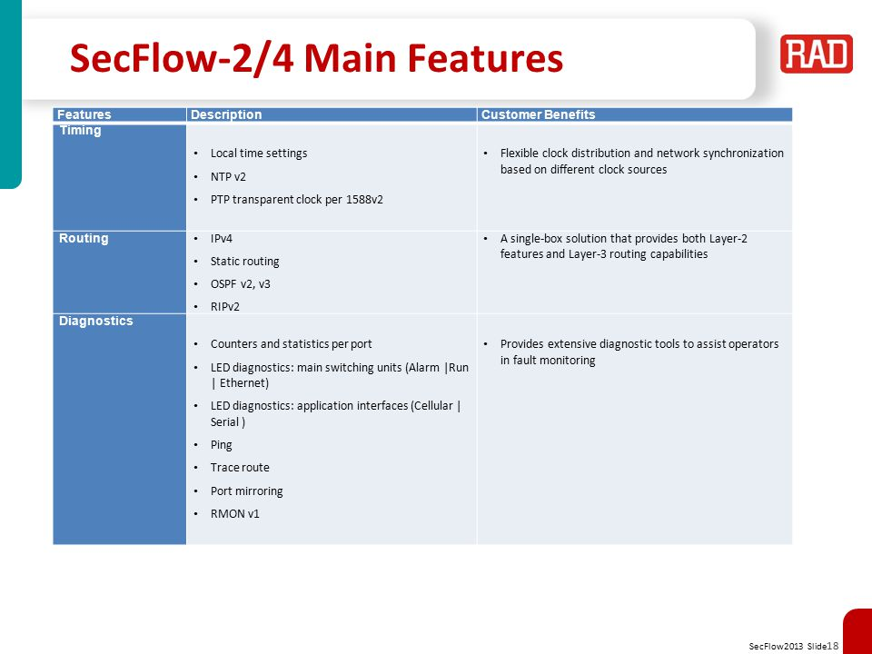 SecFlow2013 Slide 19 Legacy Migration Integrated serial interfaces in switches with 3 operational modes –Tunneling between serial segments Byte / Bit-stream Multipoint support Service-aware security for serial tunnels –Gateway connecting serial devices to matching Ethernet devices Currently supports IEC-101 to IEC-104 –Terminal Server connecting a computer to serial devices RS-232/RS-485 link Ethernet link Serial Tunnel Gateway service SecFlow 2