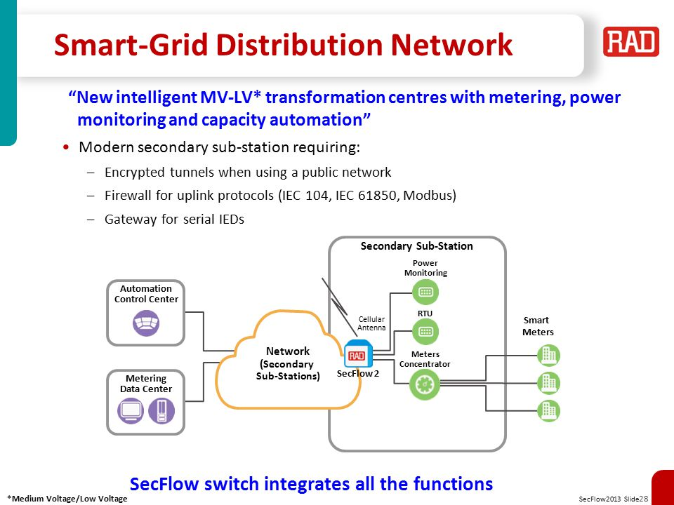 SecFlow2013 Slide 29 Migration to IP-based SCADA at Sub-stations Connectivity of sub-station devices to new IP-based SCADA –Per-site firewall for industrial automation protocols –Secure terminal server for maintenance sessions –Encrypted tunnels when using wireless links –Serial to ETH protocol gateway Control Center Sub-Station RS-232 IEC-101 ETH IED IP SCADA LAN Management RTU Ring Sub-Station