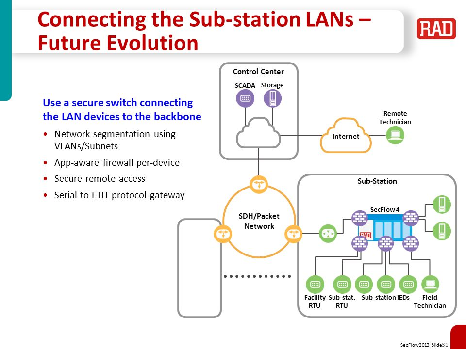 SecFlow2013 Slide 32 Metro Subway Control Network Metro subway control applications require communication with smart devices in each station –Ethernet access switches connected to IP/MPLS backbone using VLANs as service ID –Mixture of Ethernet, Serial & Discrete devices with secure access using a distributed ModBus firewall –Secure mobile access from trains to control center using distributed device authentication methods IP/MPLS Backbone Control Center Metering Data Center RTU IED SecFlow switches build a secure subway network