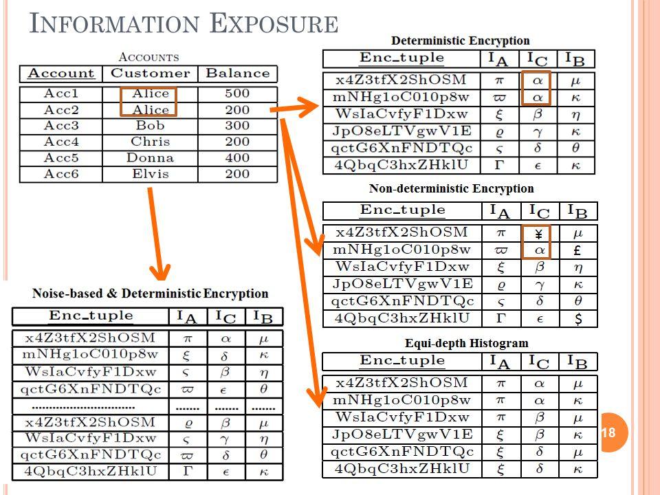I NFORMATION E XPOSURE 18