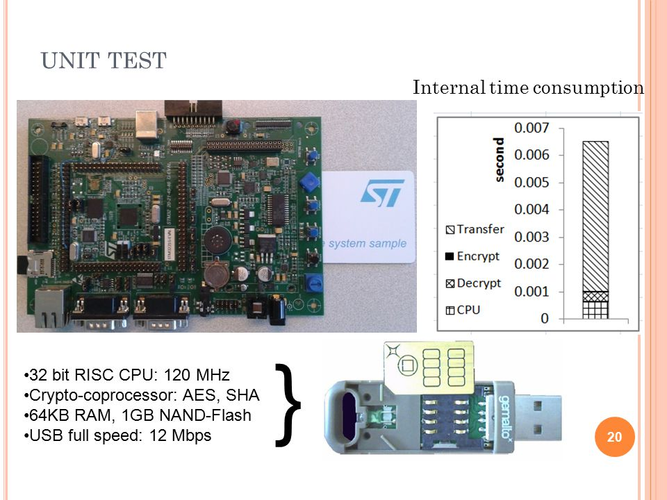 UNIT TEST 20 Internal time consumption 32 bit RISC CPU: 120 MHz Crypto-coprocessor: AES, SHA 64KB RAM, 1GB NAND-Flash USB full speed: 12 Mbps }
