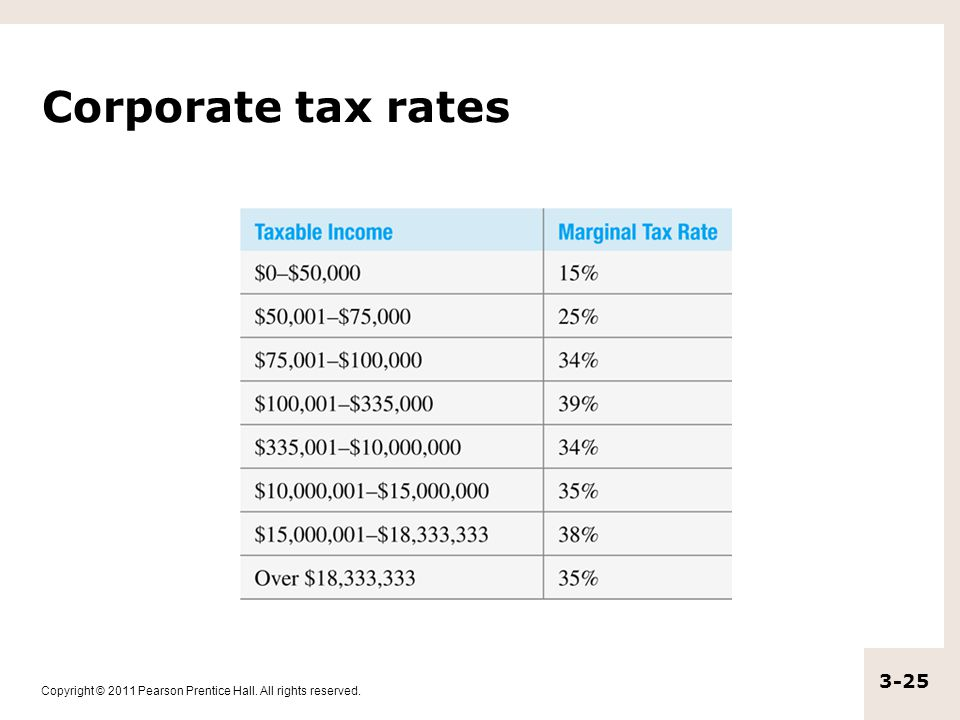 Copyright © 2011 Pearson Prentice Hall. All rights reserved. 3-25 Corporate tax rates