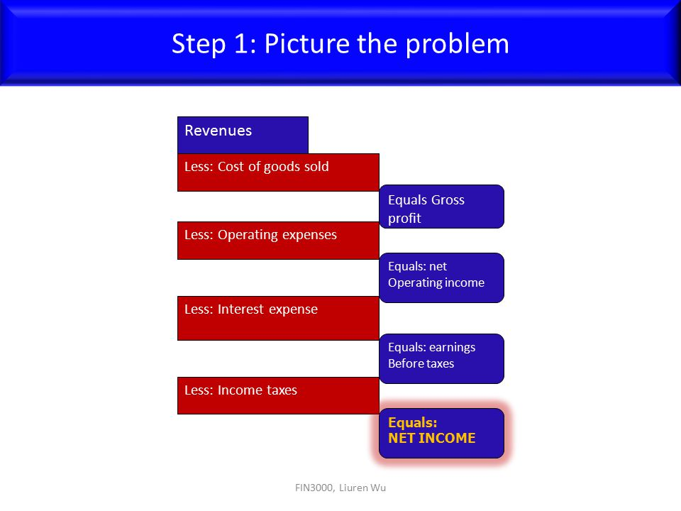 FIN3000, Liuren Wu Step 1: Picture the problem Revenues Less: Cost of goods sold Equals Gross profit Less: Operating expenses Equals: net Operating in