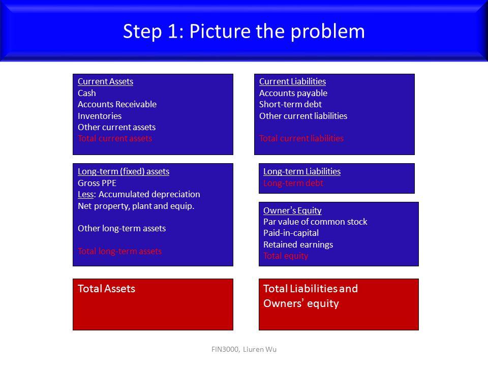 FIN3000, Liuren Wu Step 1: Picture the problem Current Assets Cash Accounts Receivable Inventories Other current assets Total current assets Current L
