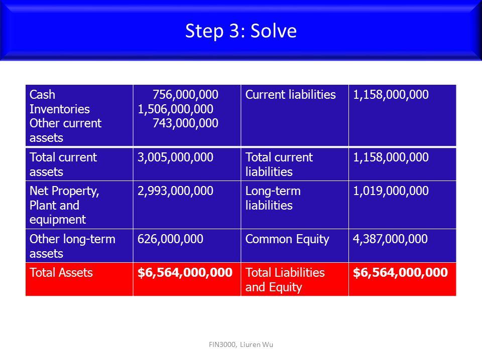 FIN3000, Liuren Wu Step 3: Solve Cash Inventories Other current assets 756,000,000 1,506,000,000 743,000,000 Current liabilities1,158,000,000 Total cu