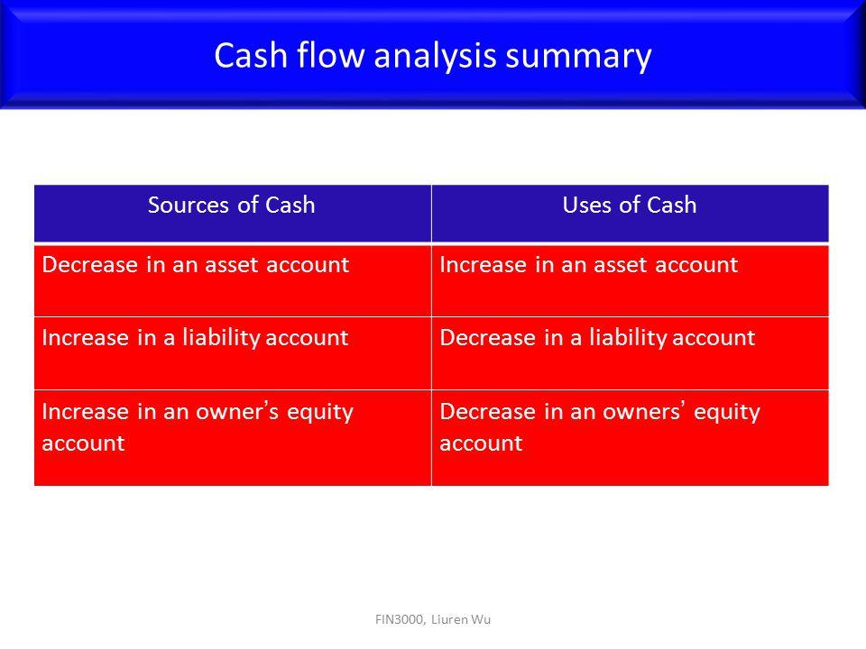 FIN3000, Liuren Wu Cash flow analysis summary Sources of CashUses of Cash Decrease in an asset accountIncrease in an asset account Increase in a liabi