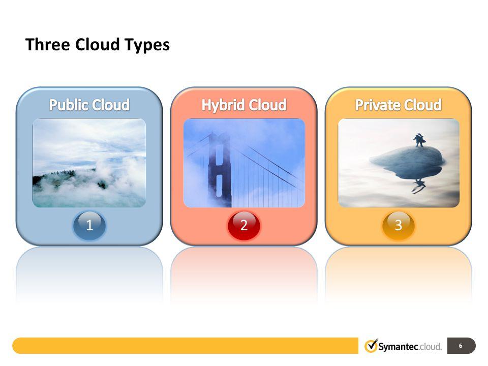 Symantec & The Cloud Build Extend Consume 123