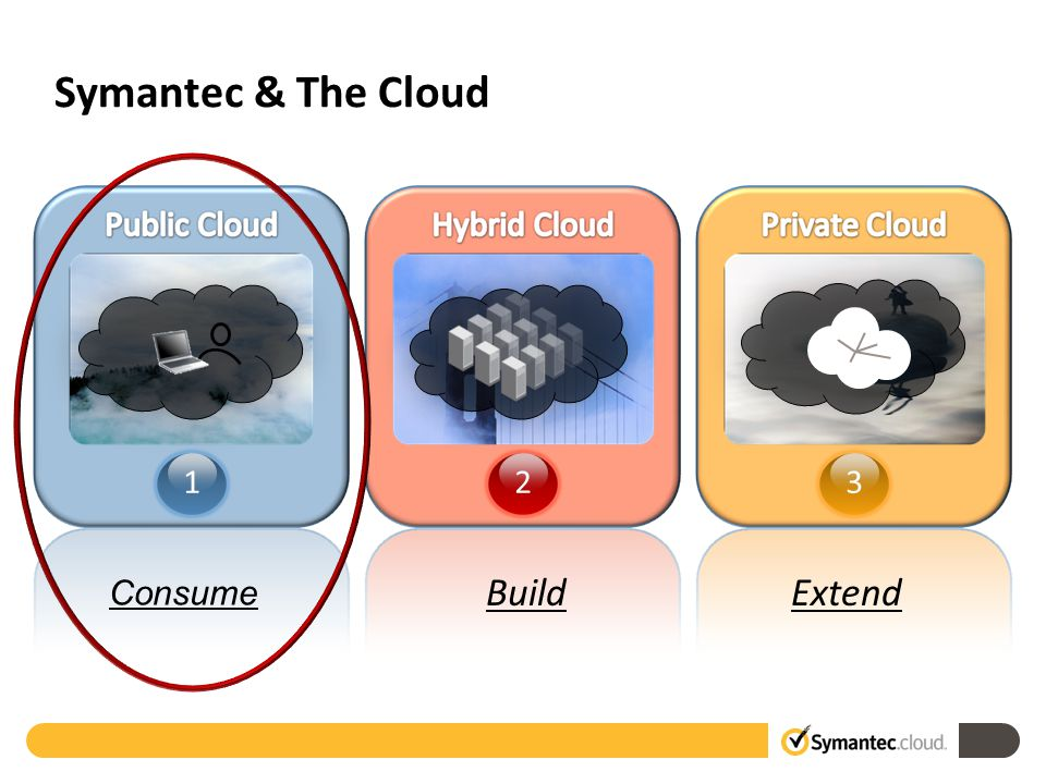 Symantec & The Cloud Build Extend Consume 123