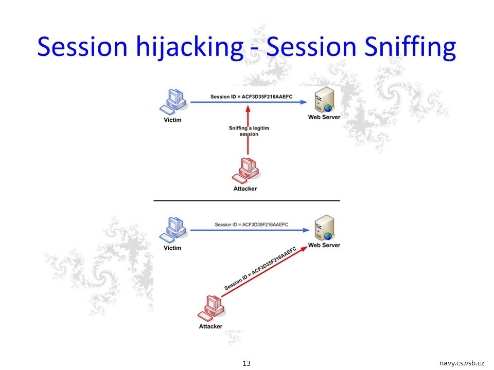 navy.cs.vsb.cz 13 Session hijacking - Session Sniffing