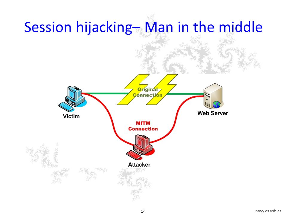 navy.cs.vsb.cz 14 Session hijacking– Man in the middle