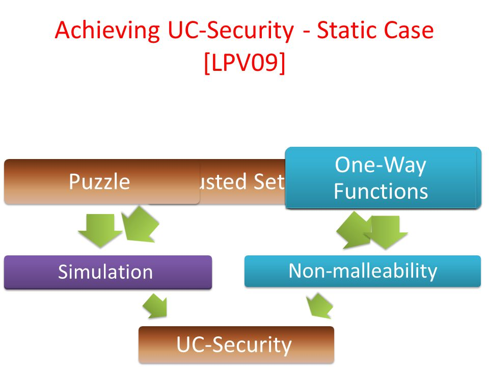 UC-puzzle Simulation Trusted Setup Stand-Alone Non-malleabilty Stand-Alone Non-malleabilty One-Way Functions Non-malleability UC-Security Achieving UC-Security - Static Case [LPV09] Puzzle