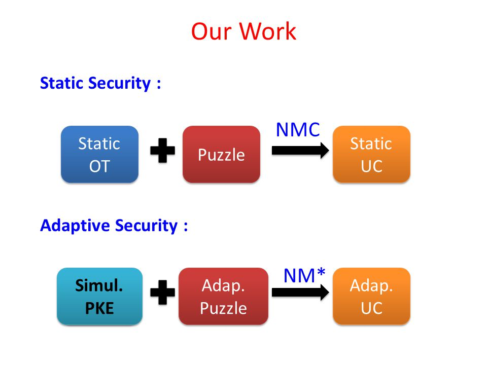Static Security : Adaptive Security : Static OT Puzzle Static UC Static UC Adap.
