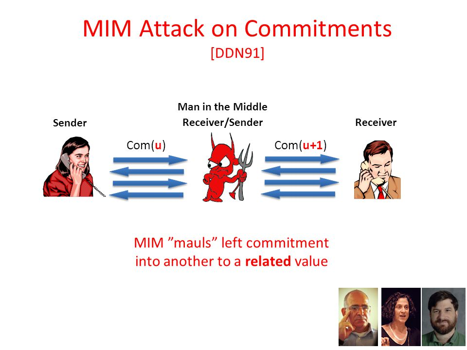 Com(u) MIM Attack on Commitments [DDN91] Receiver/Sender Sender Receiver Com(u+1) Man in the Middle MIM mauls left commitment into another to a related value