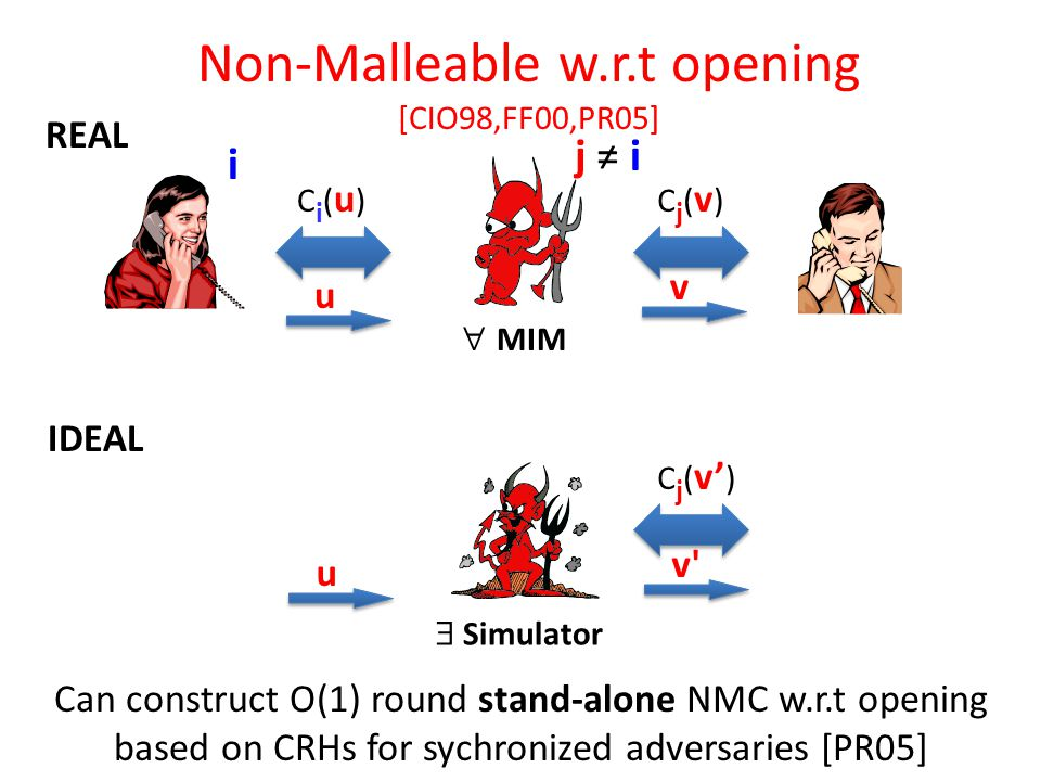 Non-Malleable w.r.t opening [CIO98,FF00,PR05] i j ≠ i IDEAL REAL Ci(u)Ci(u)Cj(v)Cj(v)  MIM C j ( v' ) u v u v  Simulator Can construct O(1) round stand-alone NMC w.r.t opening based on CRHs for sychronized adversaries [PR05]