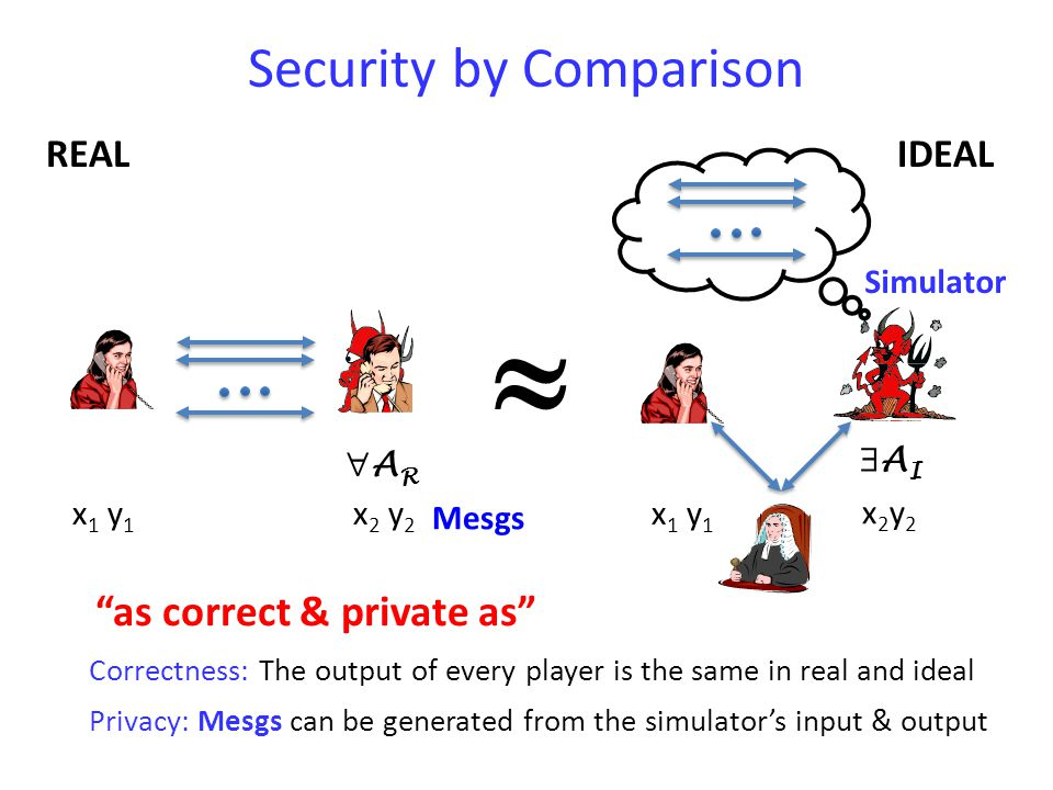 IDEALREAL ARAR  AIAI x 2 y 2 x2y2x2y2 Security by Comparison x 1 y 1 as correct & private as Correctness: The output of every player is the same in real and ideal Mesgs Privacy: Mesgs can be generated from the simulator's input & output Simulator