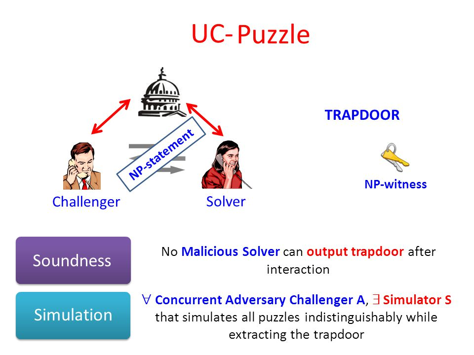 Simulation Soundness Challenger Solver No Malicious Solver can output trapdoor after interaction TRAPDOOR NP-statement  Concurrent Adversary Challenger A,  Simulator S that simulates all puzzles indistinguishably while extracting the trapdoor Puzzle NP-witness UC-
