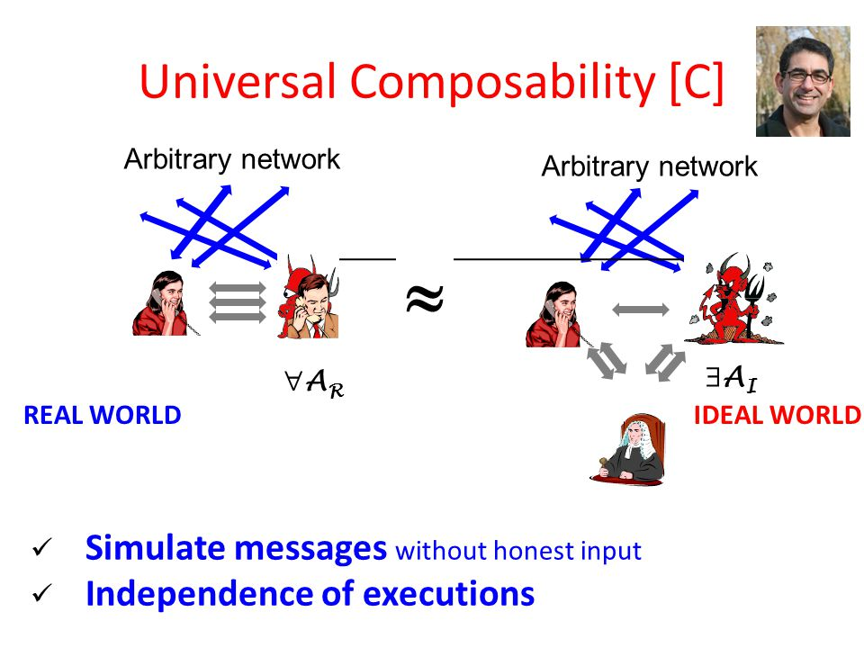 Arbitrary network REAL WORLDIDEAL WORLD  Universal Composability [C] ARAR AIAI Simulate messages without honest input Independence of executions
