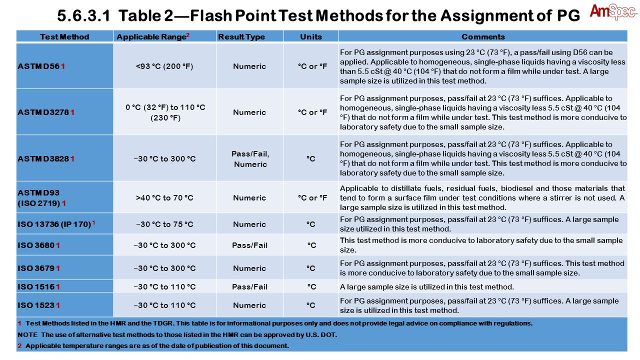 5.6.3.1 Table 2 ― Flash Point Test Methods for the Assignment of PG Test MethodApplicable Range 2 Result TypeUnitsComments ASTM D56 1<93 °C (200 °F)Nu