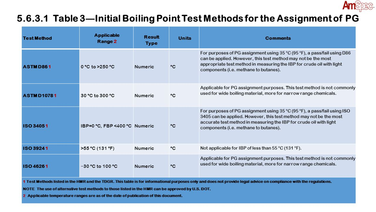 Test Method Applicable Range 2 Result Type UnitsComments ASTM D86 10 °C to >250 °CNumeric°C For purposes of PG assignment using 35 °C (95 °F), a pass/
