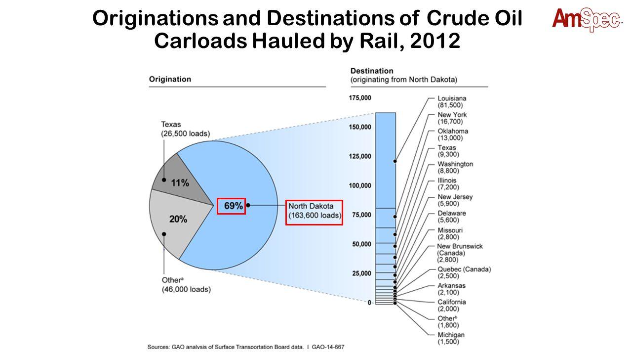 Originations and Destinations of Crude Oil Carloads Hauled by Rail, 2012
