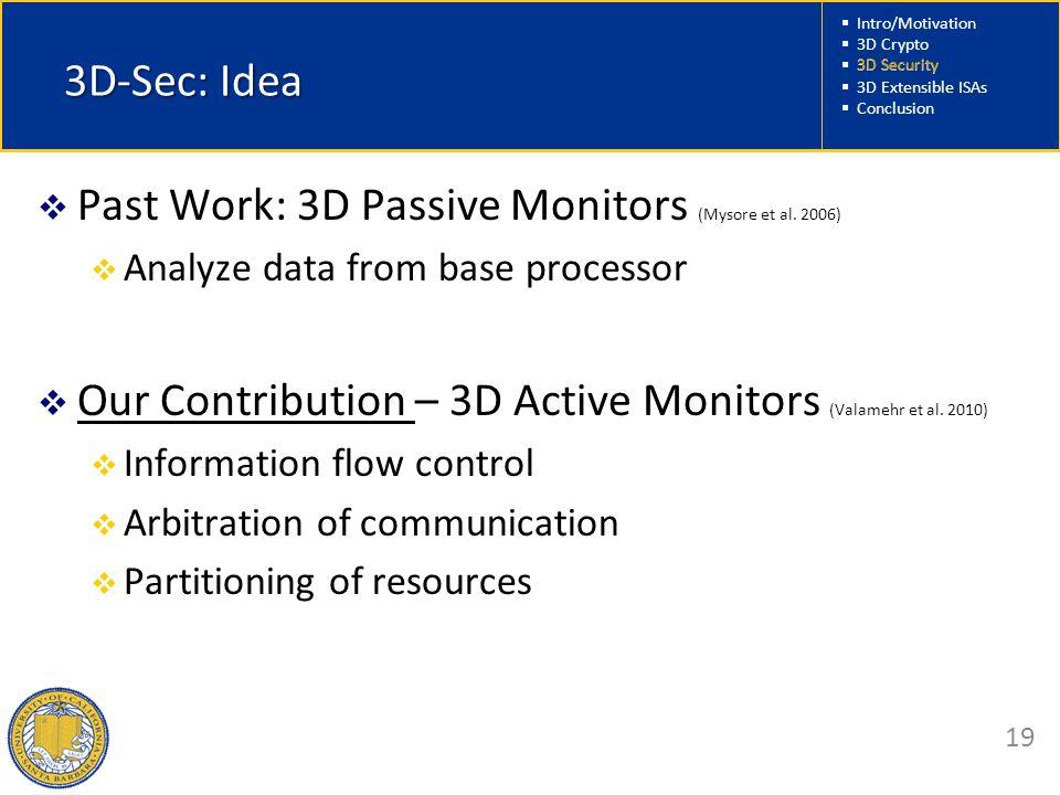  Intro/Motivation  3D Crypto  3D Security  3D Extensible ISAs  Conclusion 19 3D-Sec: Idea  Past Work: 3D Passive Monitors (Mysore et al.
