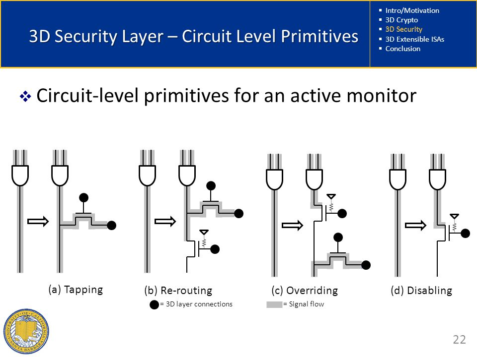  Intro/Motivation  3D Crypto  3D Security  3D Extensible ISAs  Conclusion 22 3D Security Layer – Circuit Level Primitives  Circuit-level primitives for an active monitor (a) Tapping (b) Re-routing(c) Overriding(d) Disabling = 3D layer connections= Signal flow 3D Security