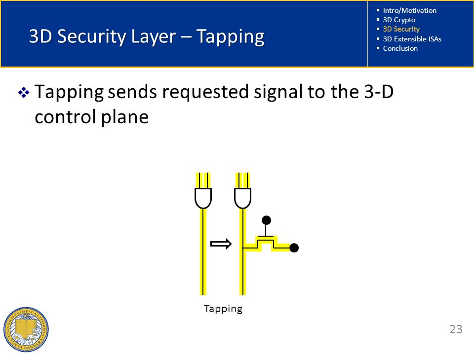  Intro/Motivation  3D Crypto  3D Security  3D Extensible ISAs  Conclusion 23 3D Security Layer – Tapping  Tapping sends requested signal to the 3-D control plane Tapping 3D Security